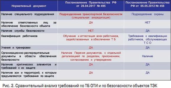 ОТИ и ТЭК_1