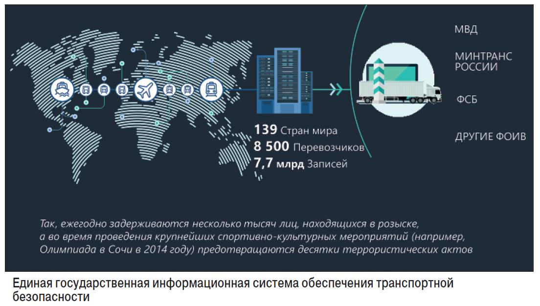 Цифровая трансформация транспортного комплекса России