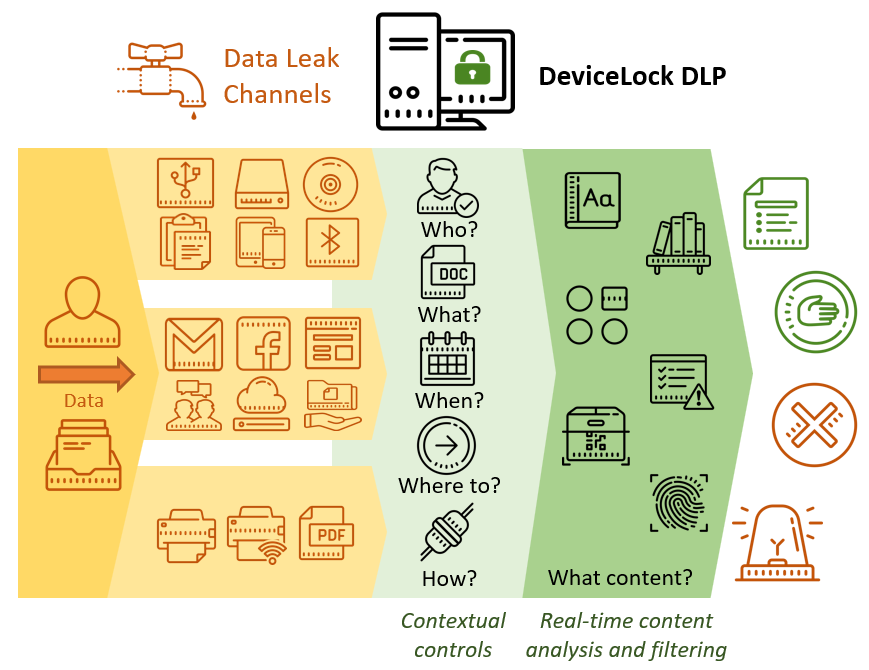 DeviceLock® Data Breach Intelligence. Разведка уязвимостей хранения данных