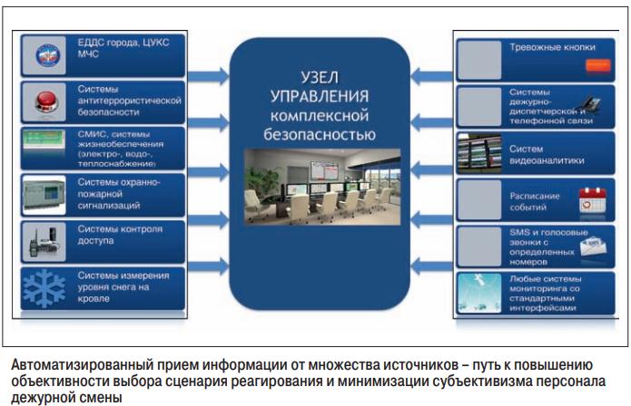 Интеллектуальное управление системами комплексной безопасности крупных торговых центров